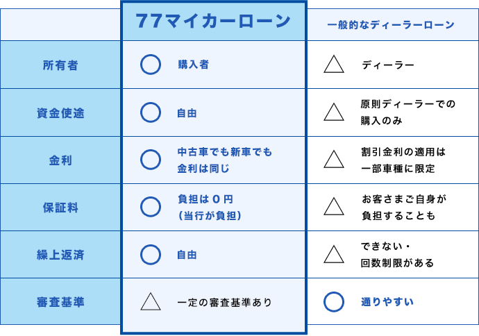 ローン 審査 車